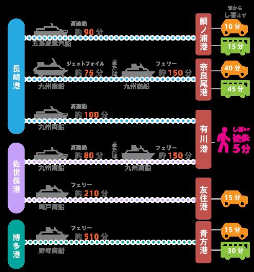 本土から船での所要は次の通りです。 長崎港-有川港100分(九州商船)、長崎港-鯛ノ浦港90分(五島産業汽船)、長崎港-奈良尾港75分または100分(九州商船)、佐世保港-有川港80分または150分(九州商船)、佐世保港-友住港210分(崎戸商船)、博多港-青方港510分(野母商船)