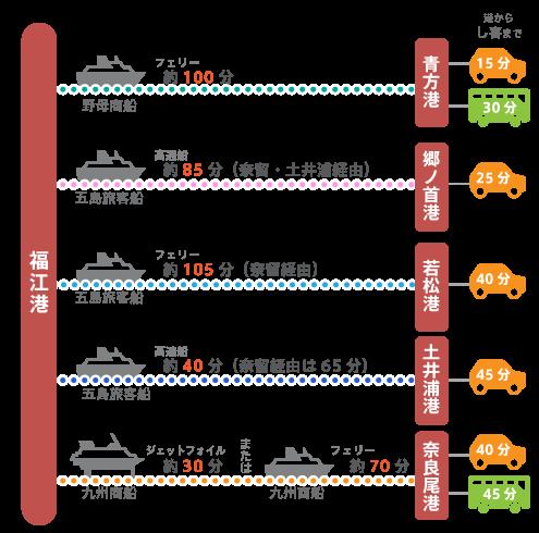 福江港から各港への所要は次の通りです。 青方港100分(野母商船)、郷ノ首港85分(五島旅客船)、若松港105分(五島旅客船)、土井浦港40分(五島旅客船)、奈良尾港30分または70分(九州商船)
